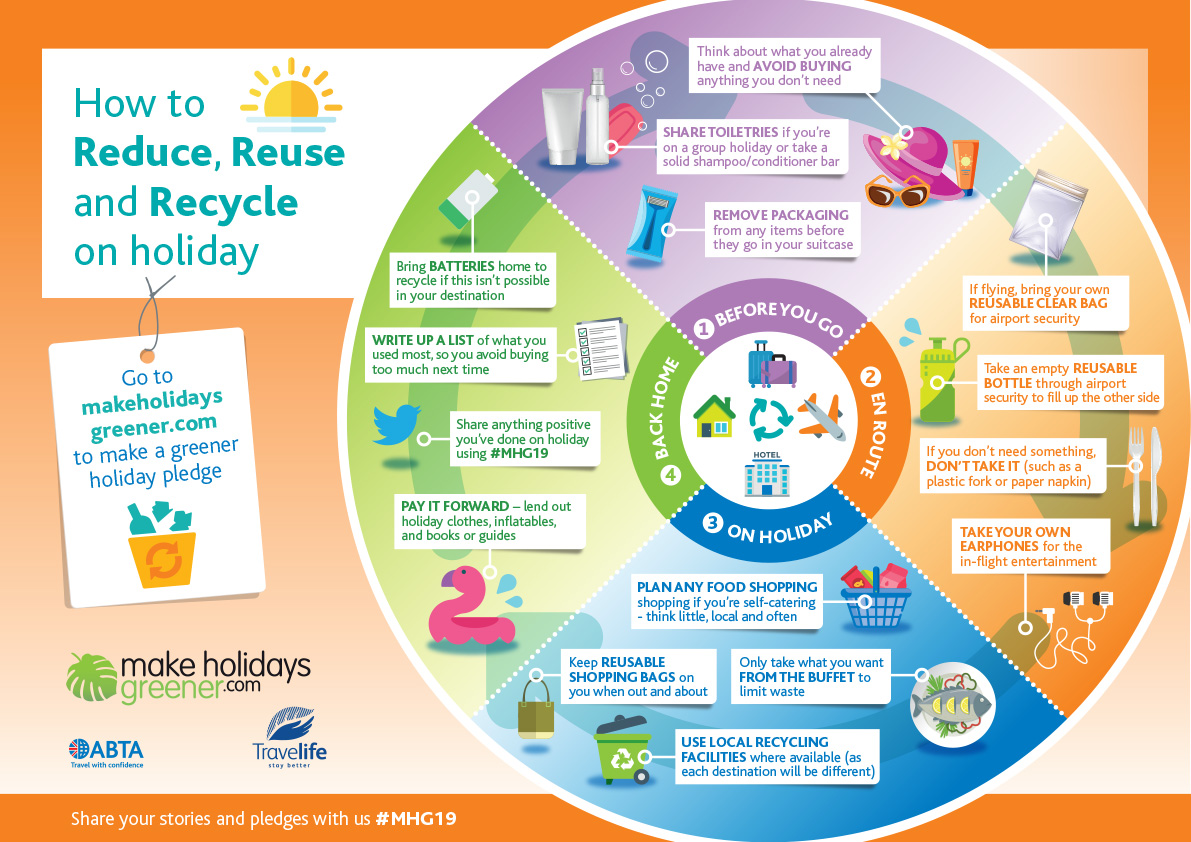 How to Reduce, Reuse, Recycle on Holiday